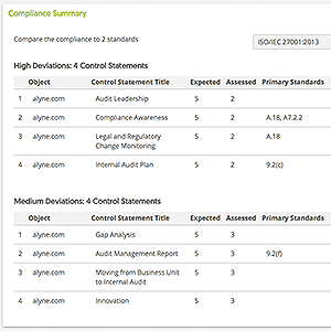 Compliance Summary (compliance compared in 2 standards)