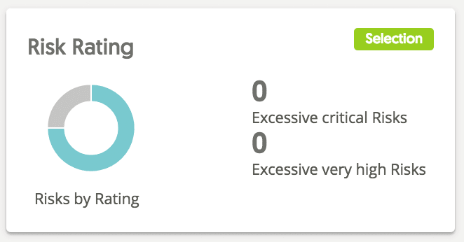 risk rating graph